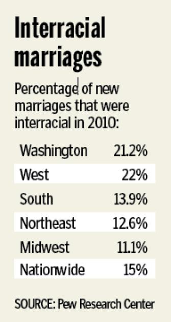 Interracial dating statistics 2019 movies